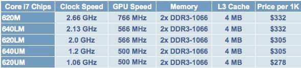 Intel Core i7m.png